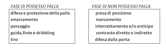 FASE DI POSSESSO E NON POSSESSO.PNG